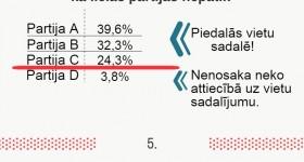 Saeimas vēlēšanas LV